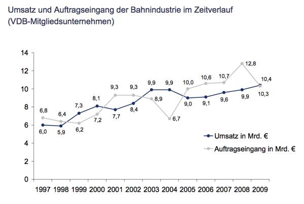 Umsätze und Auftragseingang der Bahnindustrie